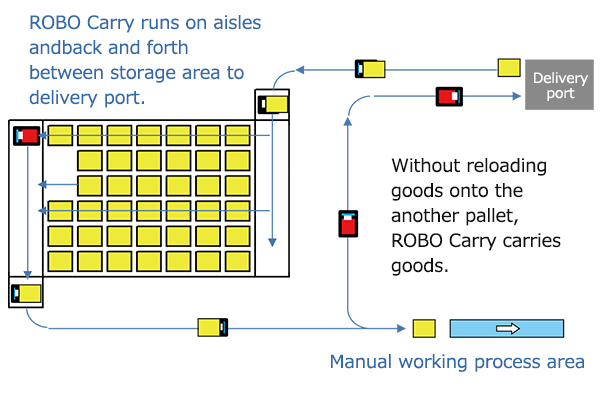 here is no need for reloading goods on one pallet to another by utilizing one ROBO Carry Rack; unloading and loading goods and store them including supplying in one line of work.<br>The system will also realize no-man and no-forklift operation. Cutting edge solution against serious shortage of manpower.