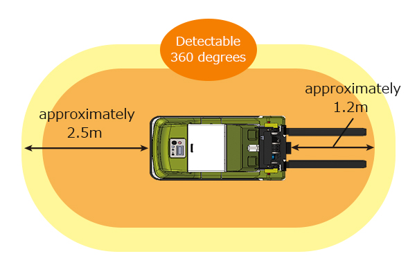 After detecting an obstacle with the scanner, the  forklift will start reducing its speed at approximately 2.5m to the obstacle, and make a stop at approximately 1.2m to the obstacle.