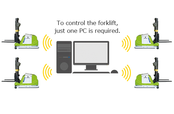 To control the forklift, just one PC is required.